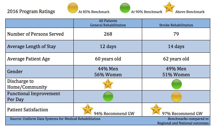 2016 Program Ratings Rehabilitation Unit